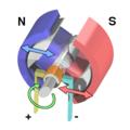 Motor điện | Sơ lược về motor điện